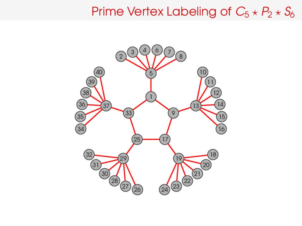 Prime Vertex Labeling of C5 P2 S6 1 5 2 3 4 6 7...