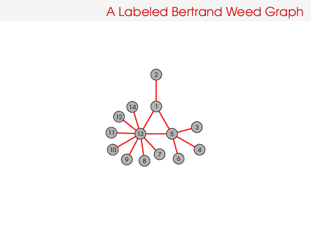 A Labeled Bertrand Weed Graph 1 2 13 10 9 11 14...
