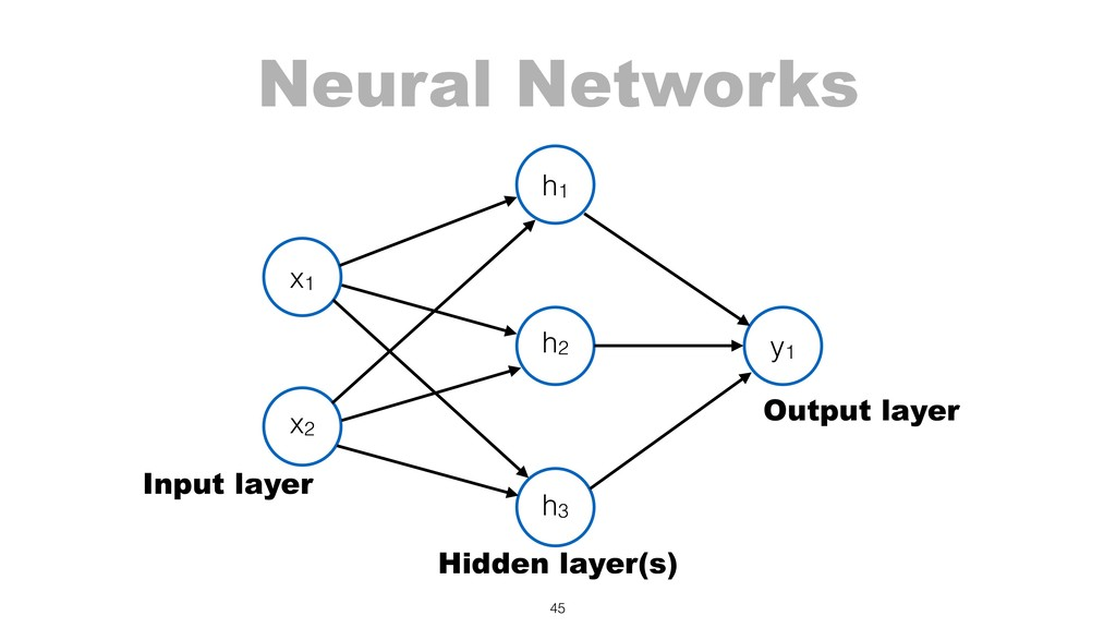 Neural Networks 45 x1 x2 h1 y1 h2 h3 Input laye...