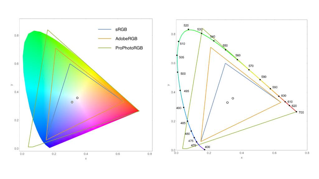 sRGB AdobeRGB ProPhotoRGB