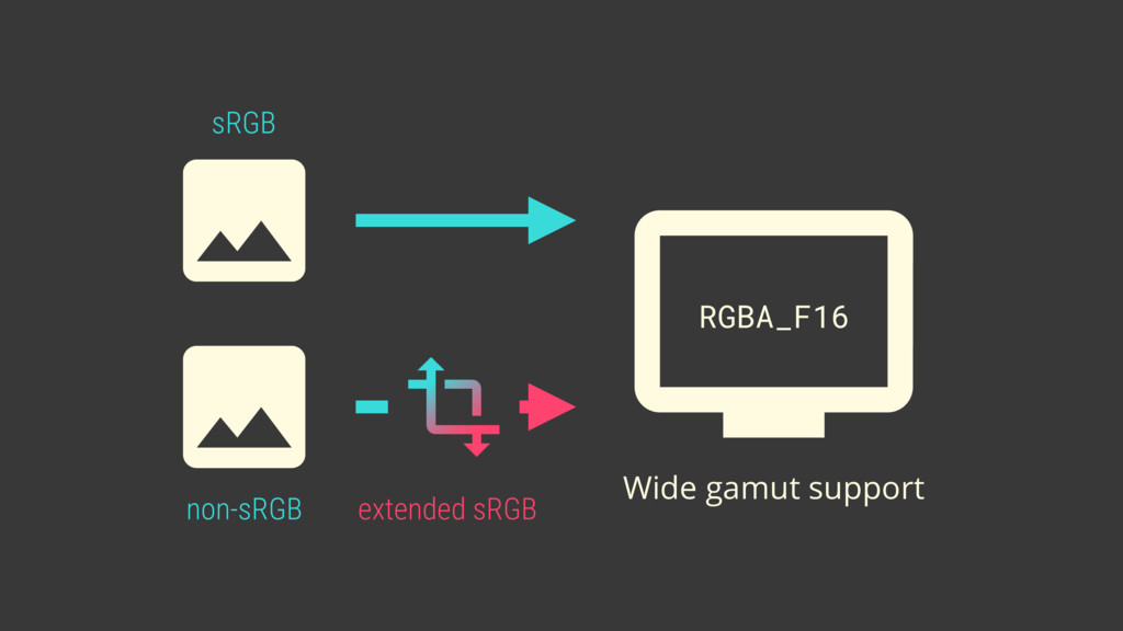 non-sRGB extended sRGB sRGB Wide gamut support ...
