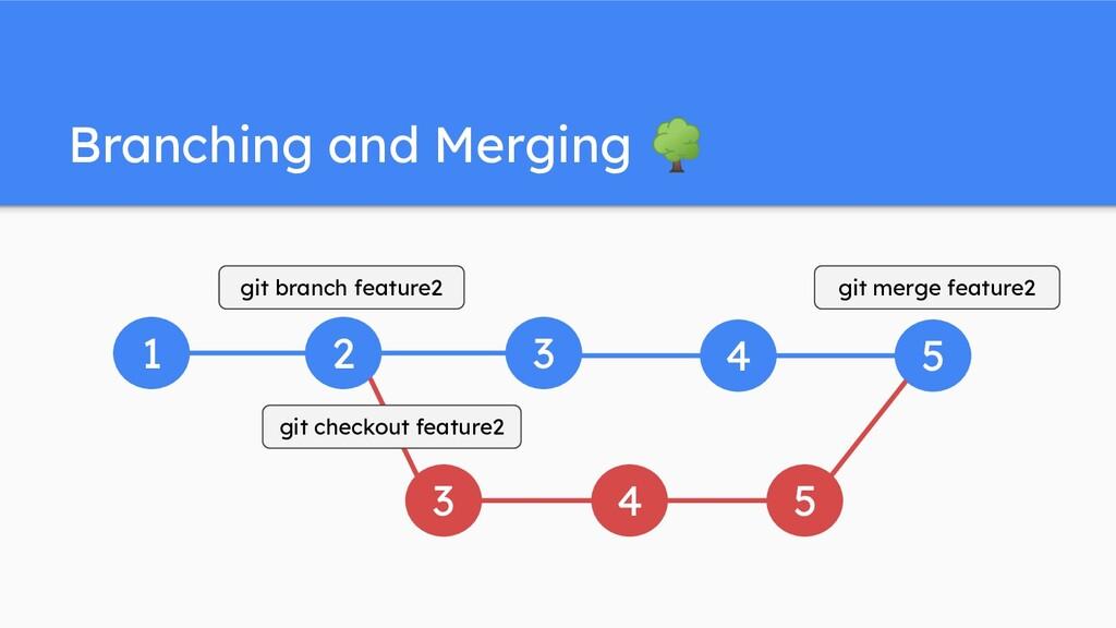 Branching and Merging 🌳 1 2 3 3 4 4 5 5 git bra...