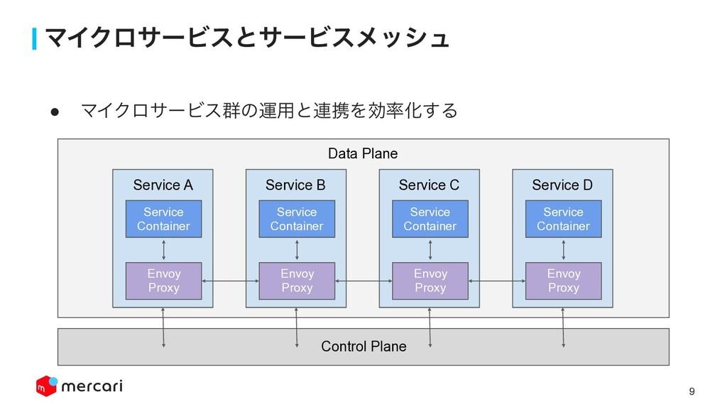 9 ϚΠΫϩαʔϏεͱαʔϏεϝογϡ Control Plane Data Plane Se...