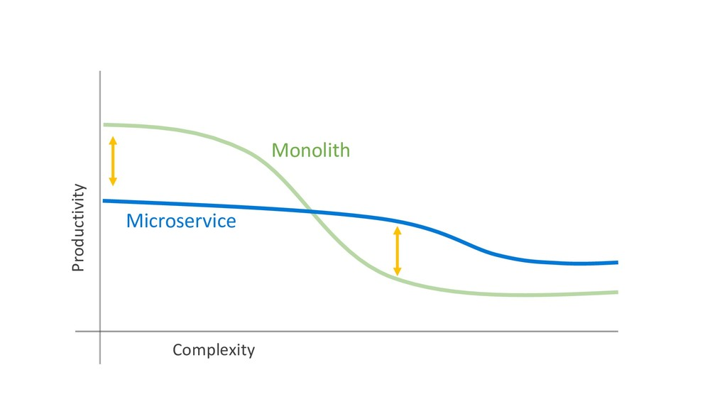 Microservice Monolith Productivity Complexity