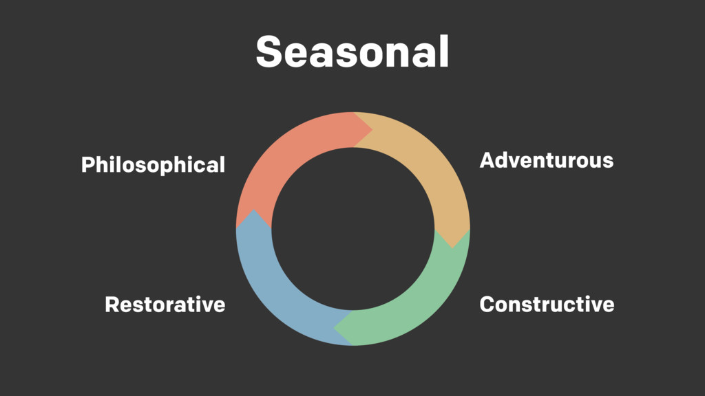 Seasonal Philosophical Adventurous Constructive...