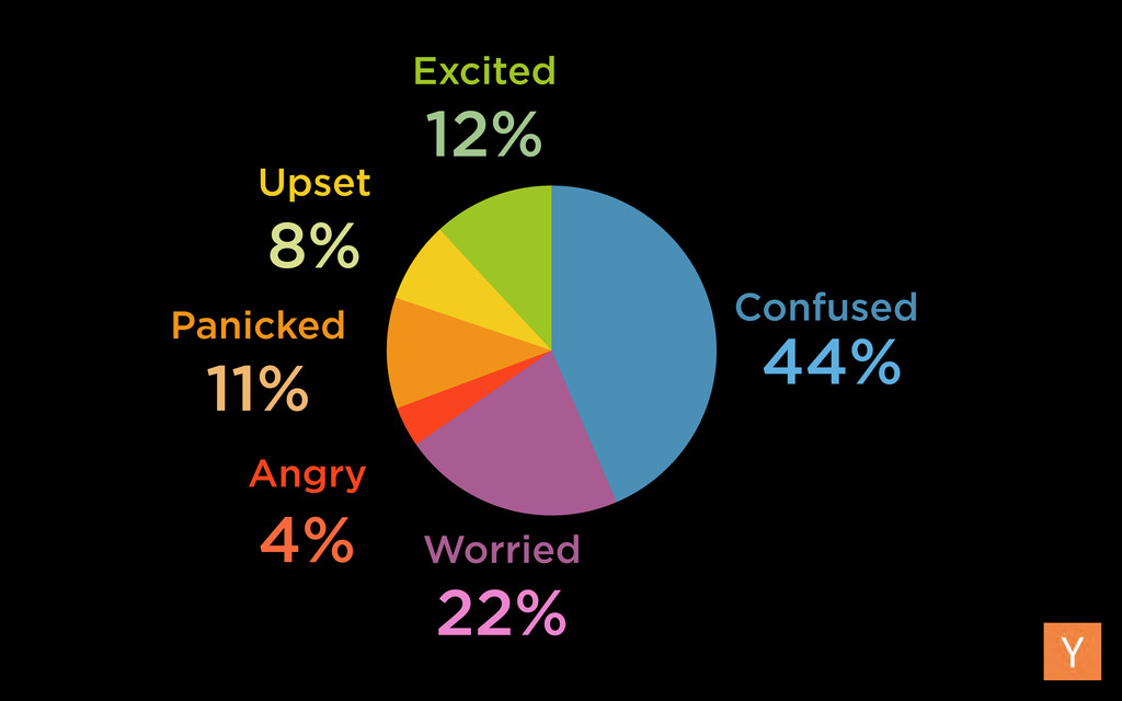 Confused Angry Panicked Excited Upset Worried 4...