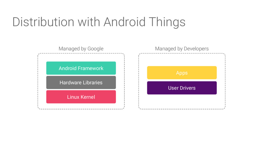 Distribution with Android Things Android Framew...