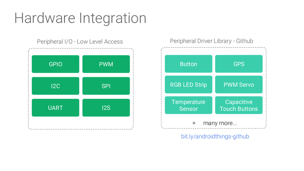 Hardware Integration Peripheral Driver Library ...