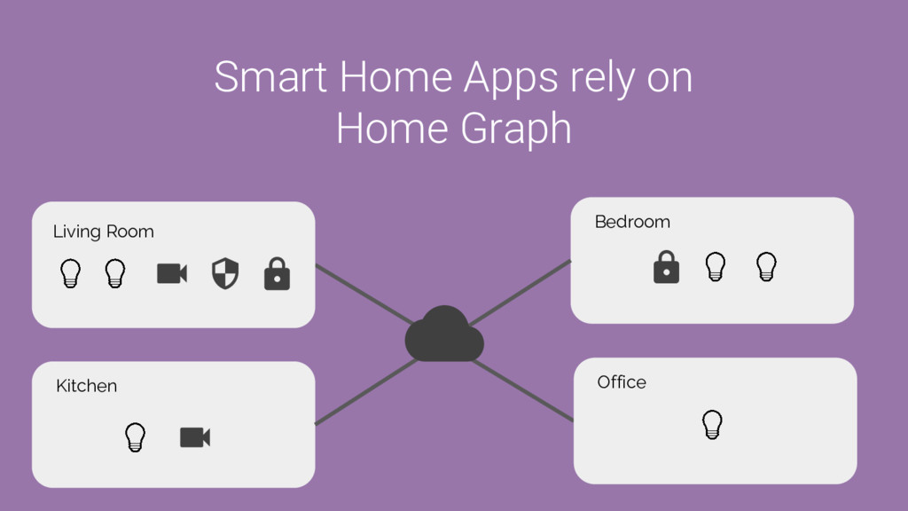 Smart Home Apps rely on Home Graph Living Room ...