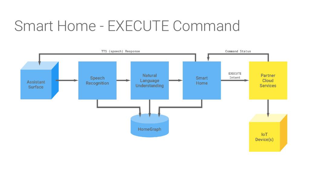 Smart Home - EXECUTE Command