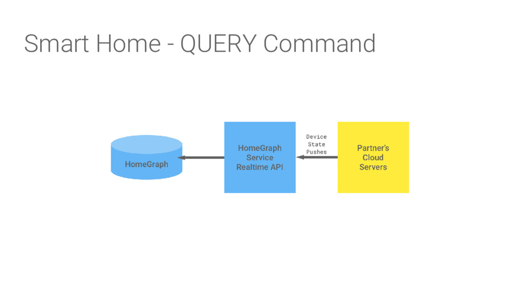 Smart Home - QUERY Command