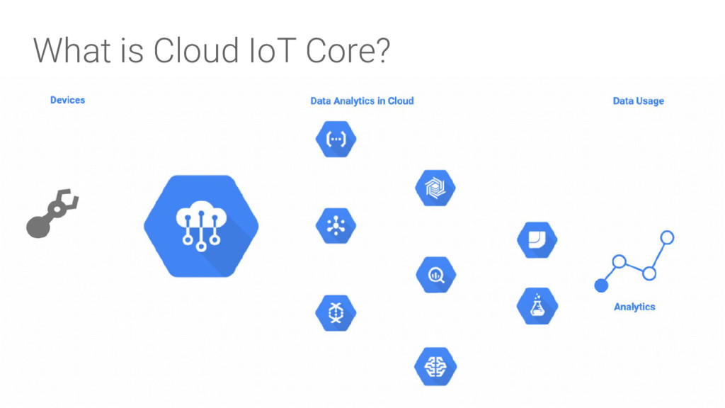 What is Cloud IoT Core?