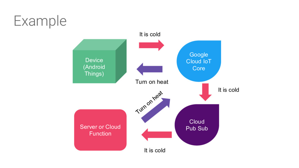 Example Device (Android Things) Google Cloud Io...