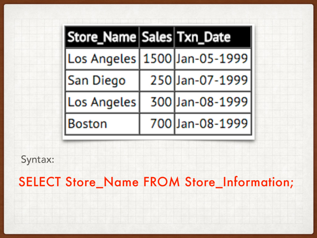 SELECT Store_Name FROM Store_Information; Synta...