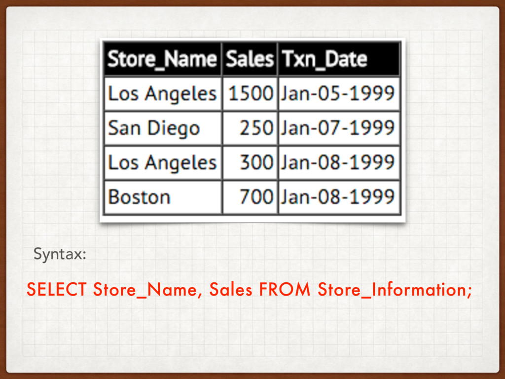 SELECT Store_Name, Sales FROM Store_Information...