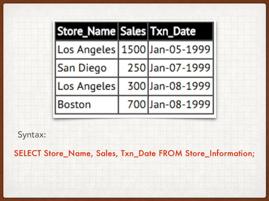 SELECT Store_Name, Sales, Txn_Date FROM Store_I...