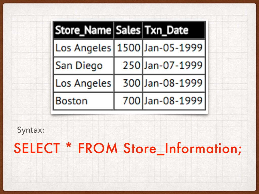 SELECT * FROM Store_Information; Syntax: