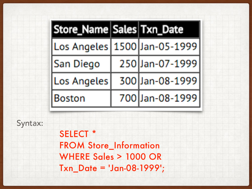 SELECT * FROM Store_Information WHERE Sales > 1...