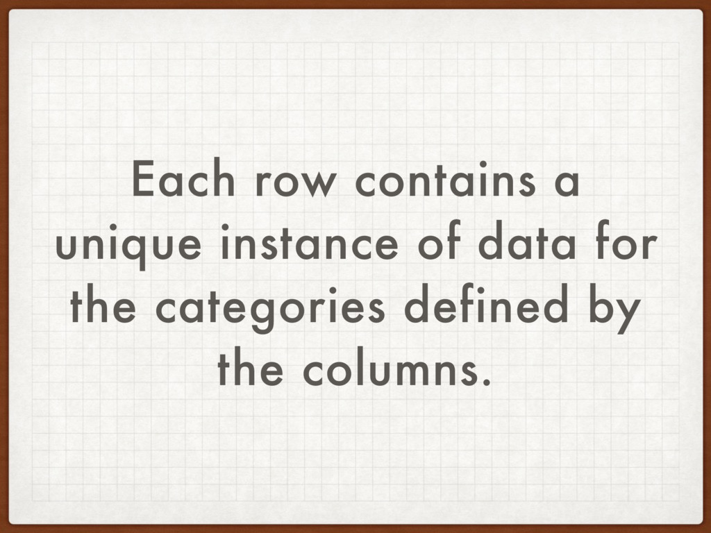 Each row contains a unique instance of data for...