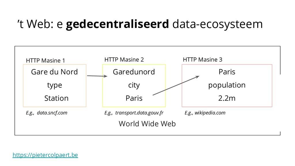 https://pietercolpaert.be World Wide Web Garedu...