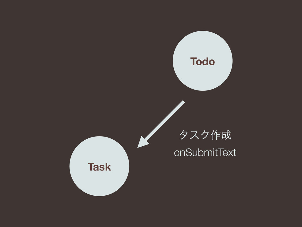Todo Task λεΫ࡞ onSubmitText
