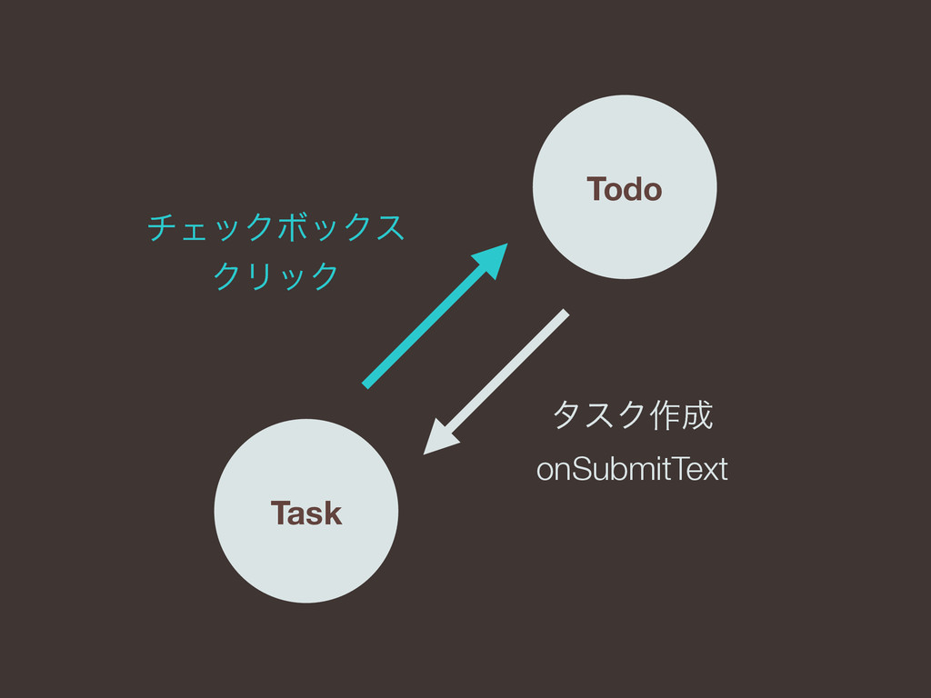 Todo Task λεΫ࡞ onSubmitText νΣοΫϘοΫε ΫϦοΫ