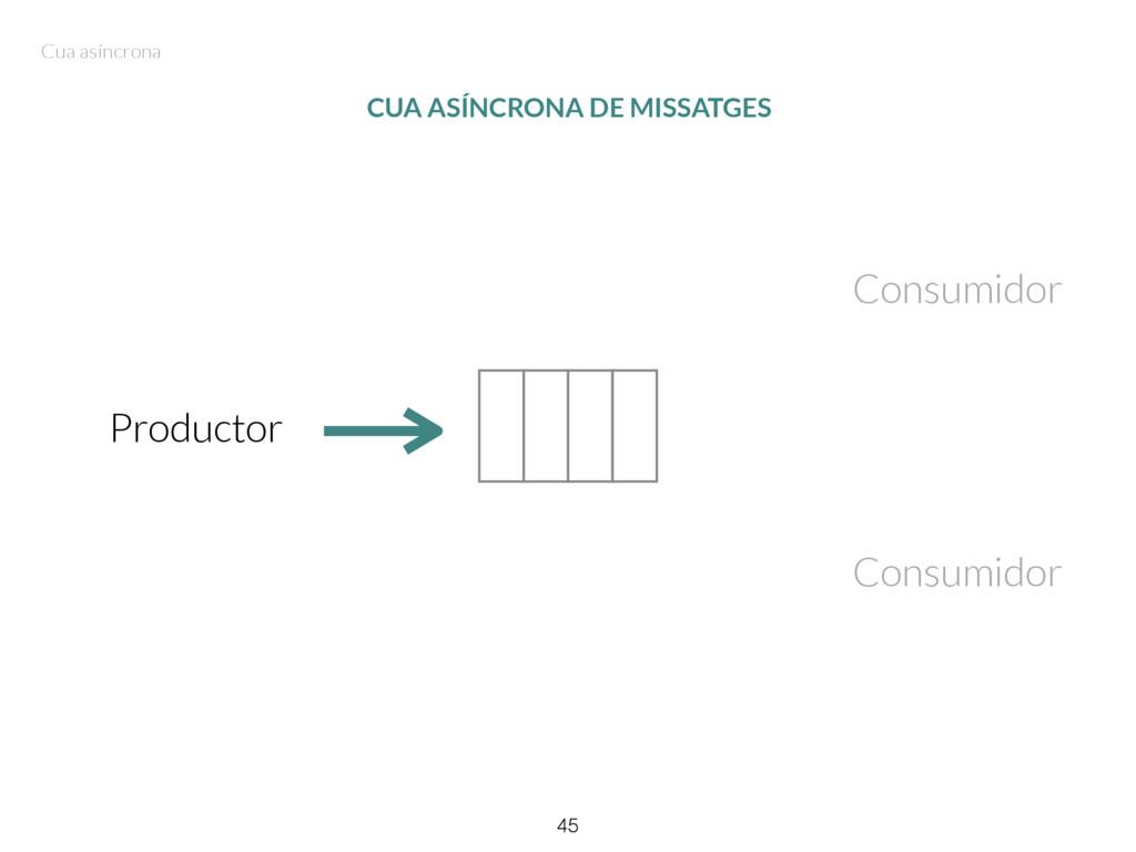 45 CUA ASÍNCRONA DE MISSATGES Productor Consumi...
