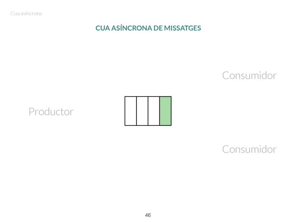46 CUA ASÍNCRONA DE MISSATGES Productor Consumi...