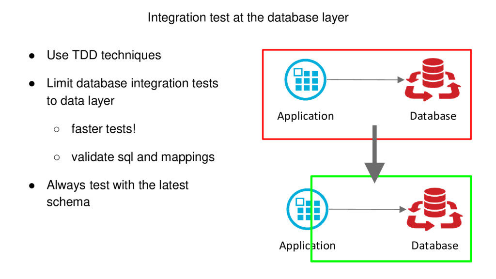 Integration test at the database layer ● Use TD...