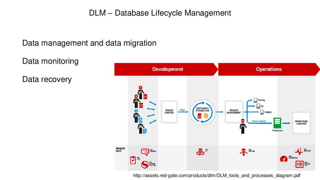 DLM – Database Lifecycle Management Data manage...