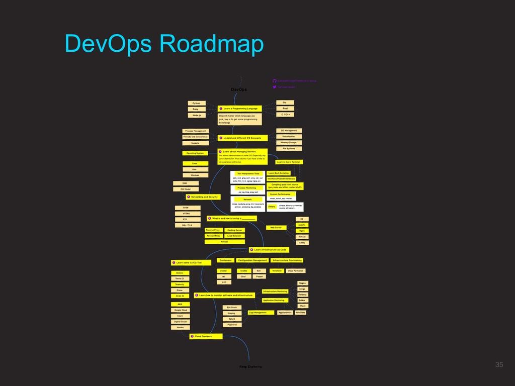 DevOps Roadmap 35