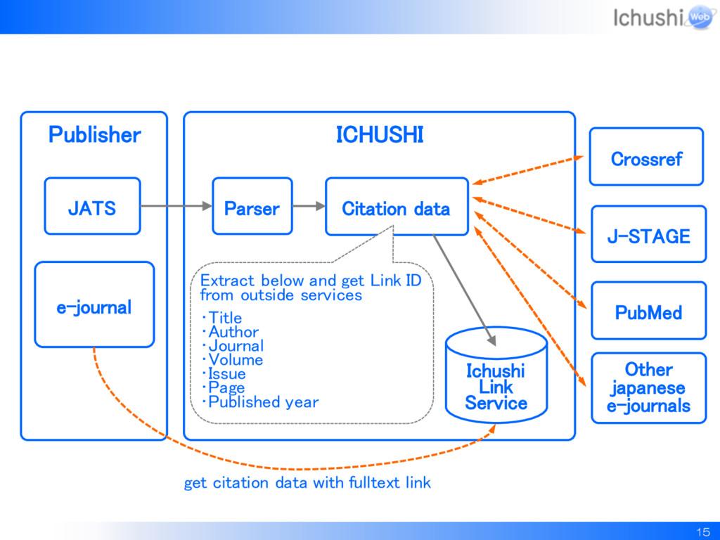 ICHUSHI 15 Publisher JATS Parser Citation data ...