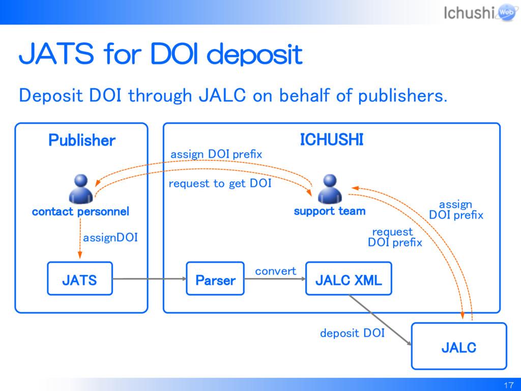17 JATS for DOI deposit Deposit DOI through JAL...