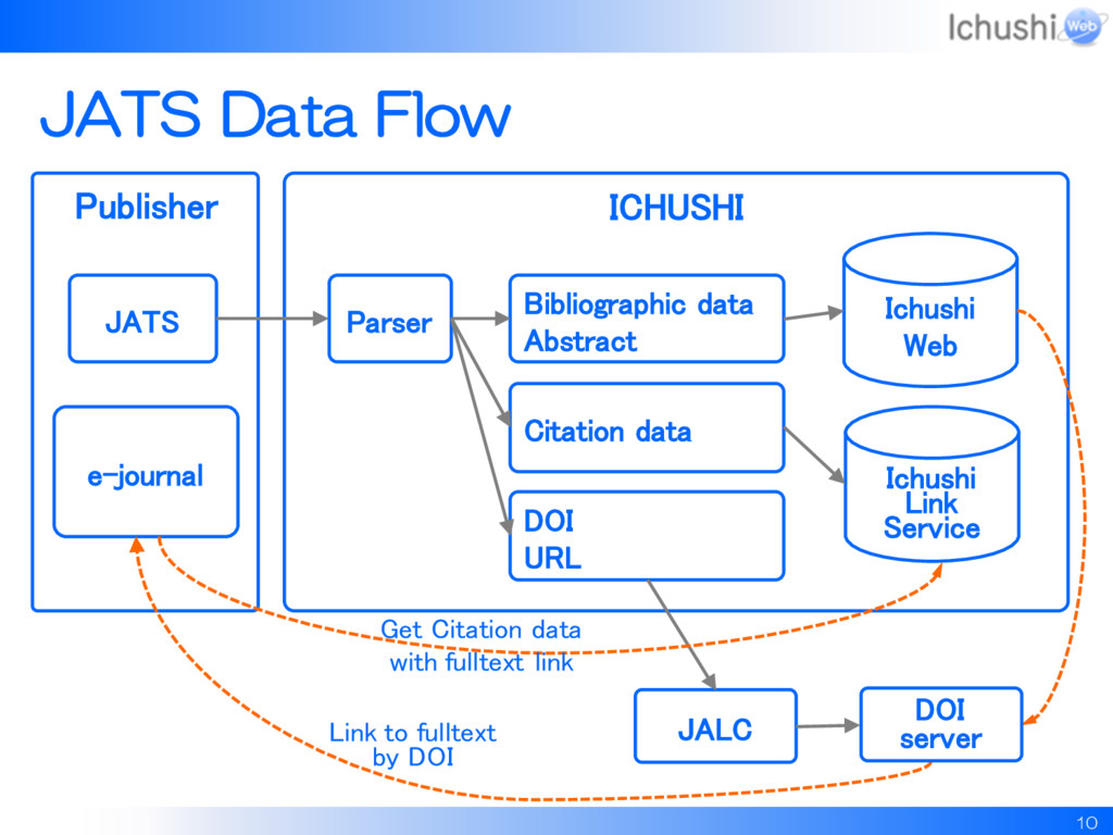 Publisher JATS Data Flow 10 JATS ICHUSHI Ichush...