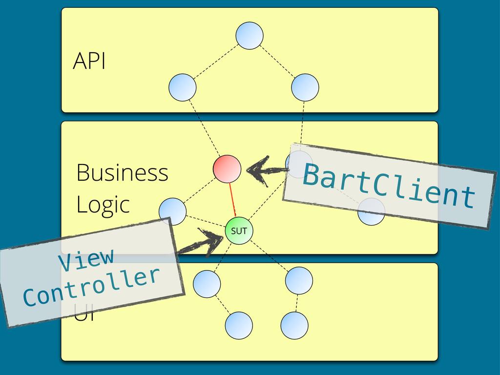 API UI Business Logic SUT BartClient View Contr...