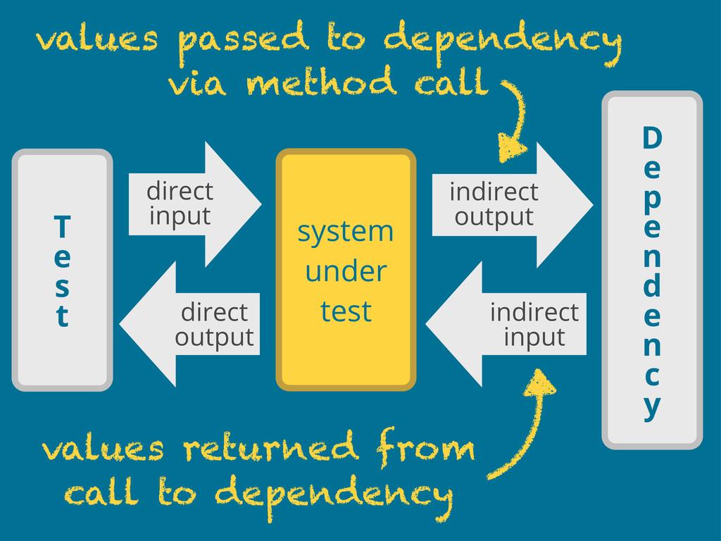 D e p e n d e n c y system under test indirect ...