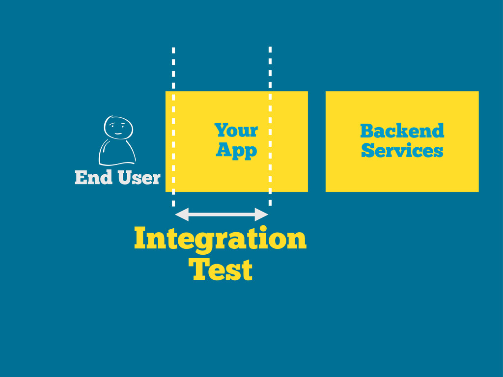 Integration Test Your App End User Backend Serv...