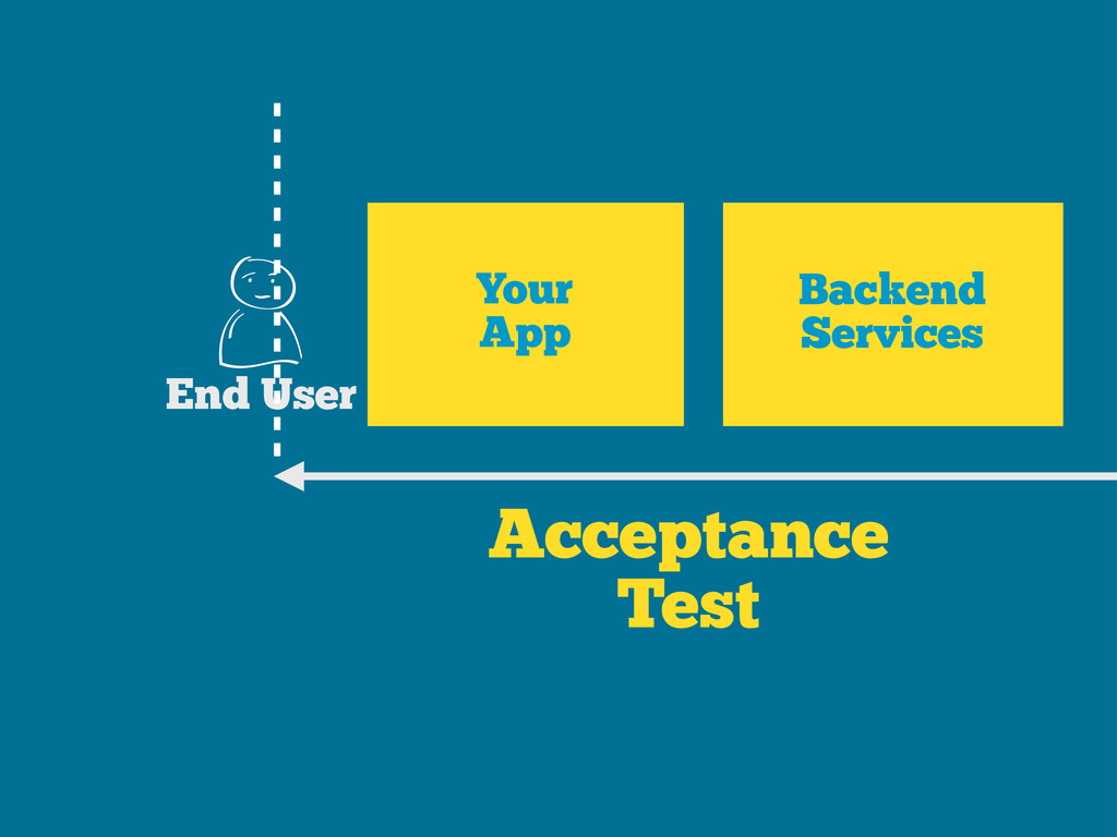 Acceptance Test Your App End User Backend Servi...