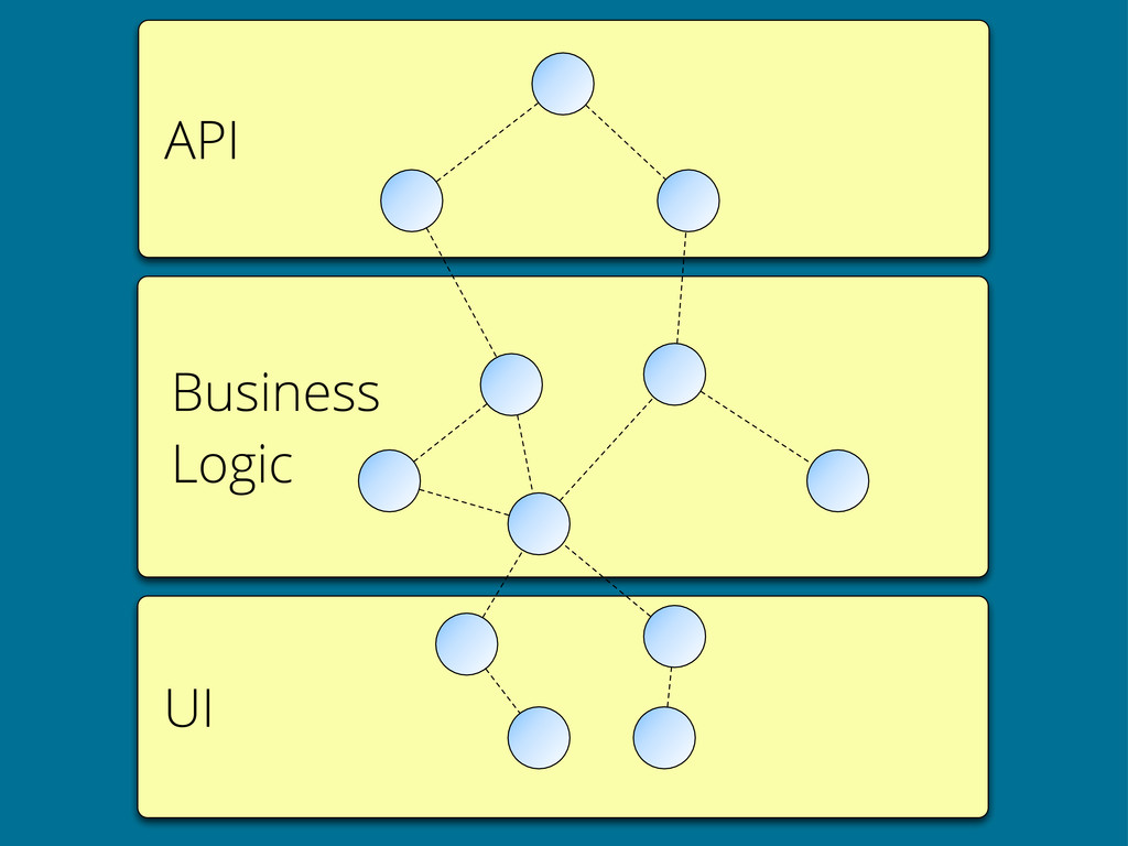 API UI Business Logic