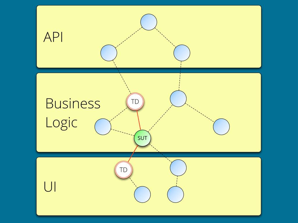API UI Business Logic SUT TD TD