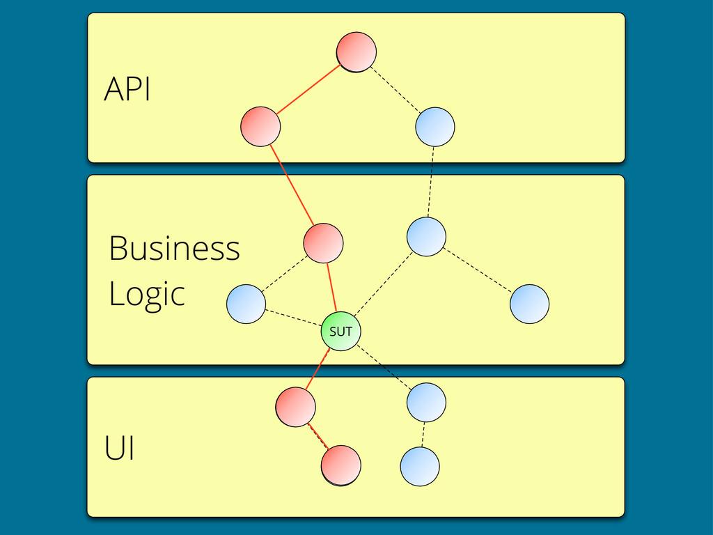 API UI Business Logic SUT