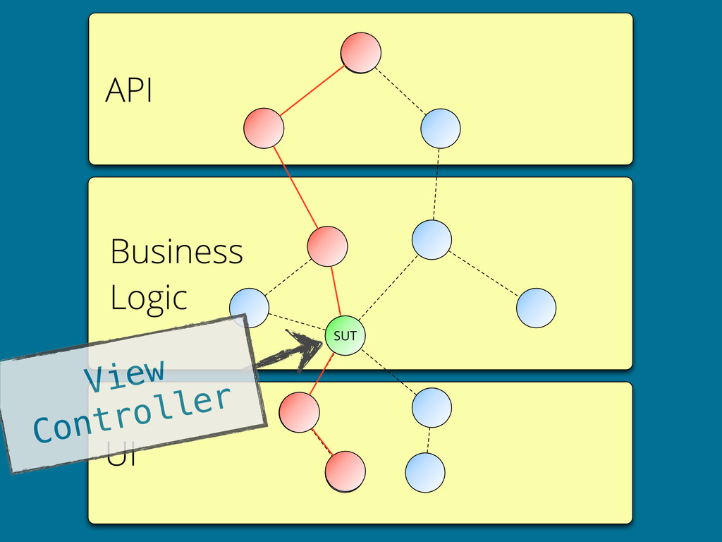 API UI Business Logic SUT View Controller