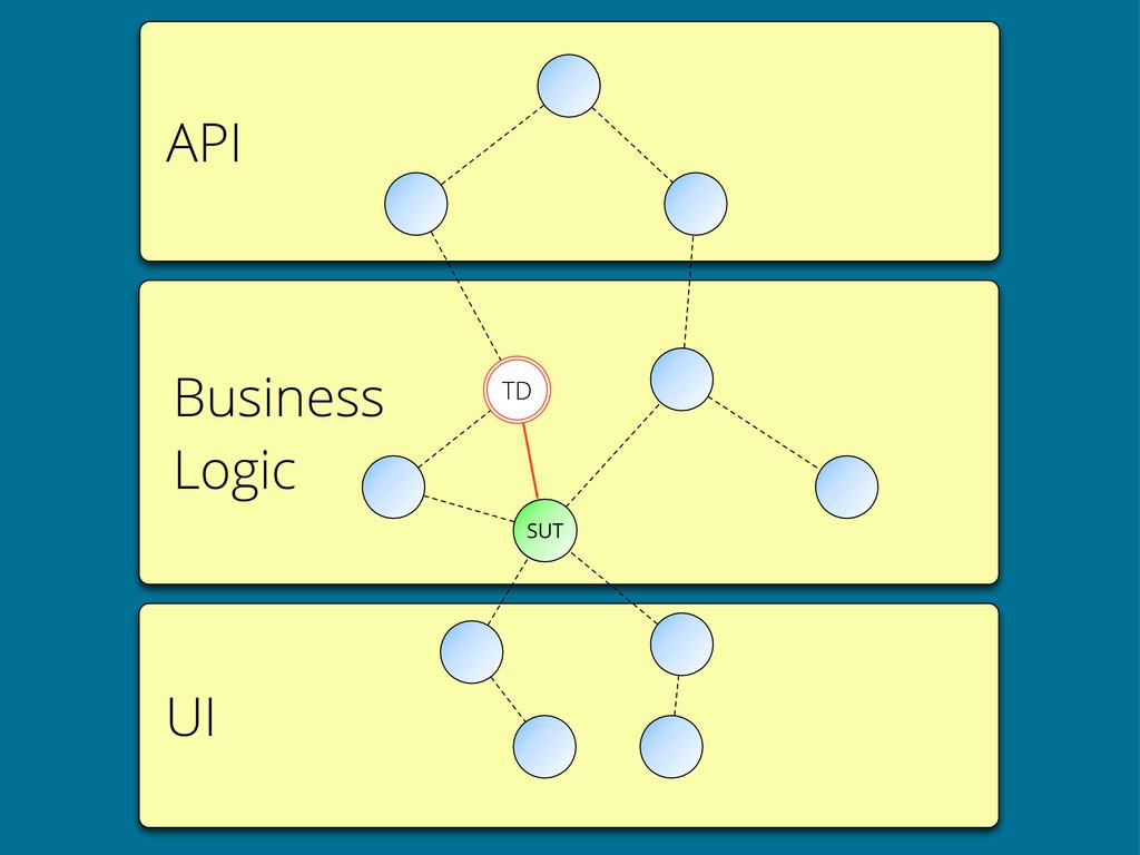 API UI Business Logic SUT TD
