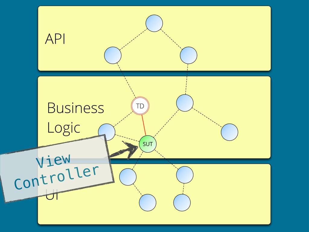 API UI Business Logic SUT TD View Controller