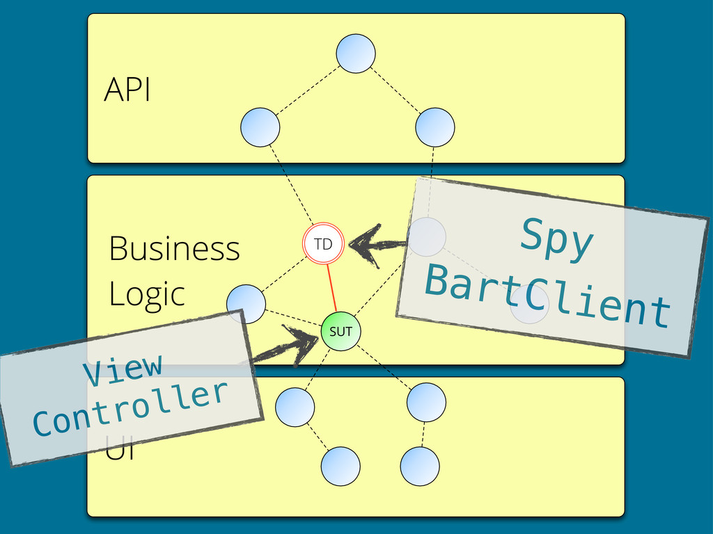 API UI Business Logic SUT TD Spy BartClient Vie...