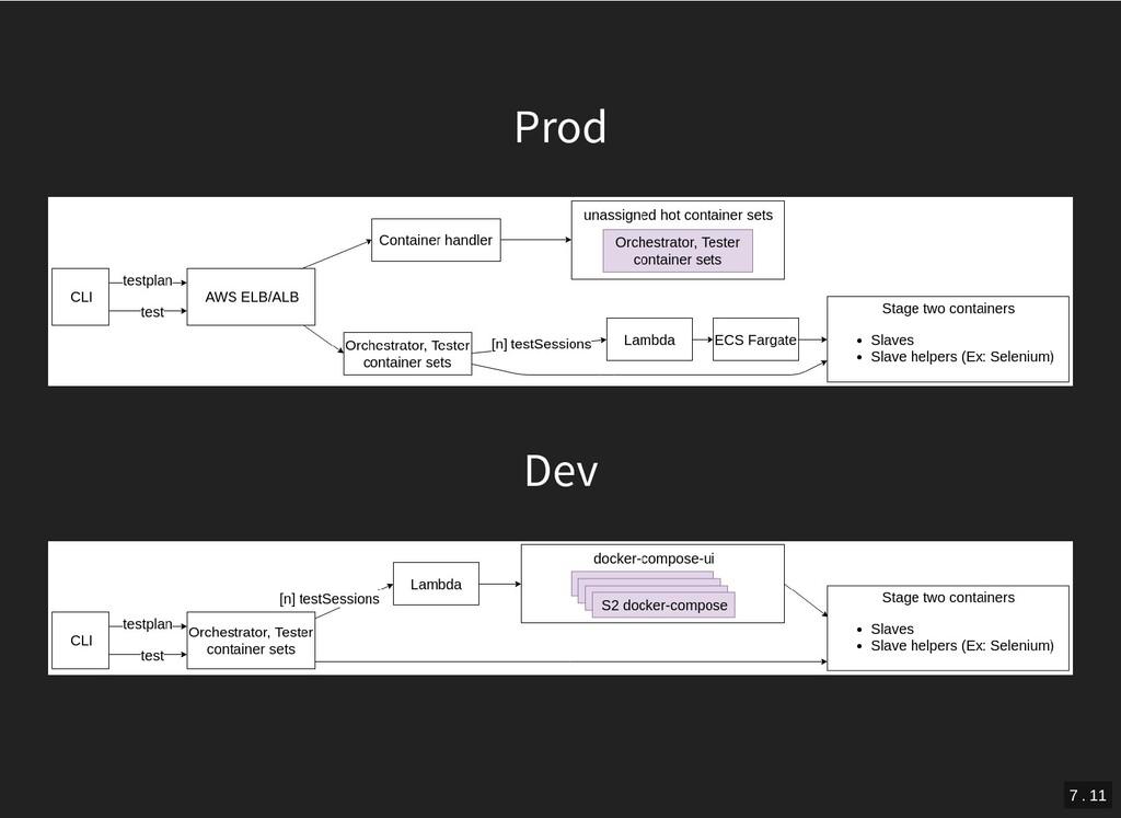 Prod Dev 7 . 11