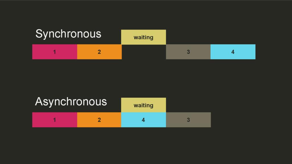 Asynchronous Synchronous 2 waiting 1 3 4 2 wait...