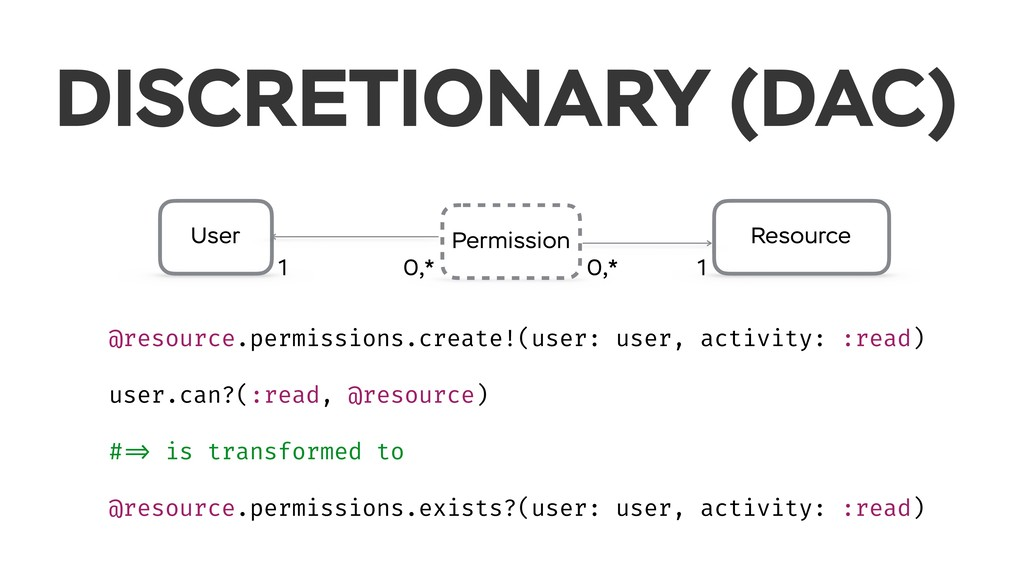 User Permission Resource 1 0,* 0,* 1 @resource....