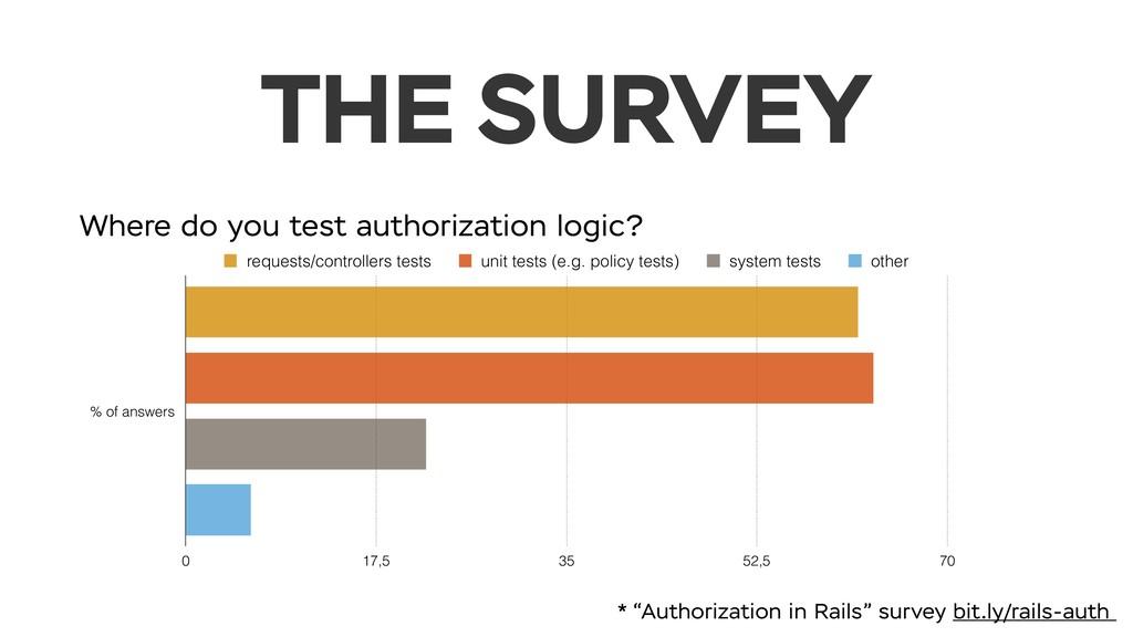 THE SURVEY Where do you test authorization logi...