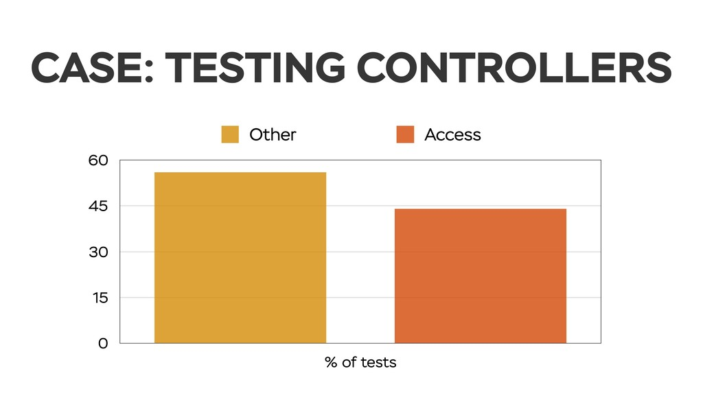CASE: TESTING CONTROLLERS 0 15 30 45 60 % of te...